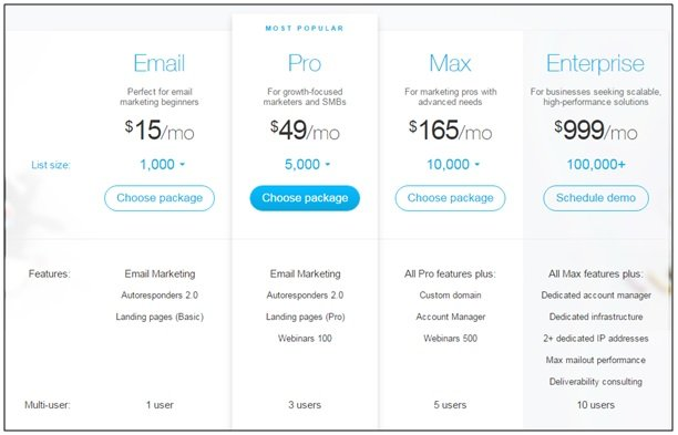 GetResponse pricing digitaledge