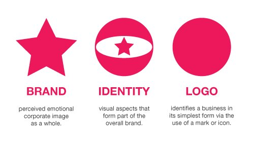Great Tips On Developing A Business Logofor Your Id Cards