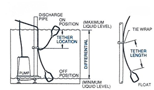 Important Safety Tip Make Sure The Switch Method You Select Is Mercury Free If It's Going To Have Any Contact With An Edible Or Drinkable Substance: Liquid Level Switch Wiring Diagram At Gundyle.co