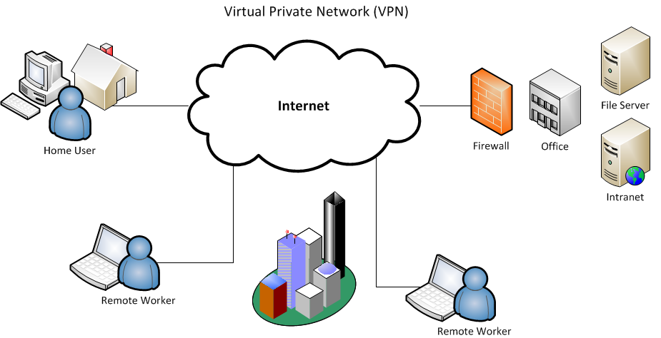 A Review Of Express VPN
