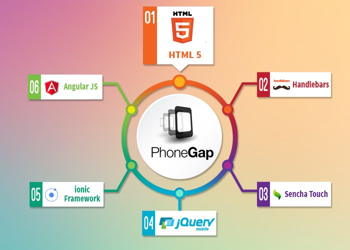 Introduction to PhoneGap Development Benefits