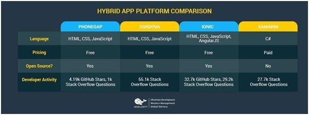 Introduction to PhoneGap Development Benefits