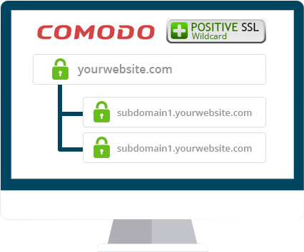 Why To Choose Comodo For Buying An SSL Certificate