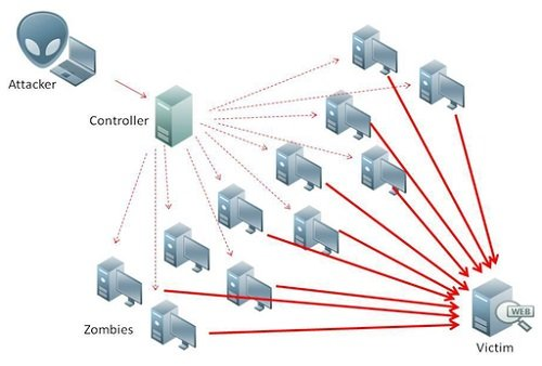 The Easy DDoS For Hire Trend Hits Southeast Asia