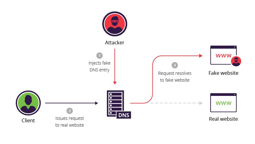 Failed Delivery – How Hackers Break DNS